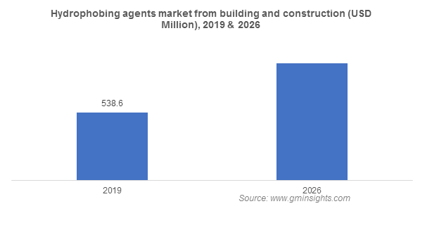 Hydrophobing Agents Market from Building and Construction Application