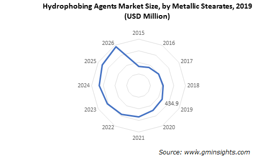 Hydrophobing Agents Market by Metallic Stearates