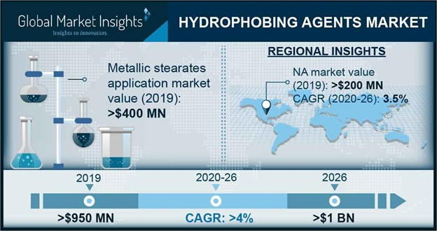 Hydrophobing Agents Market Outlook