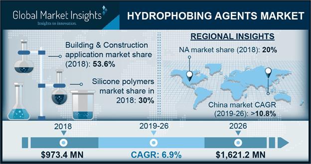 Hydrophobing agents market