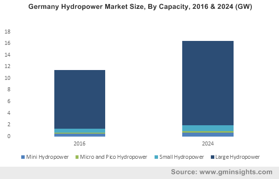Germany Hydropower Market Size, By Capacity, 2016 & 2024 (GW)