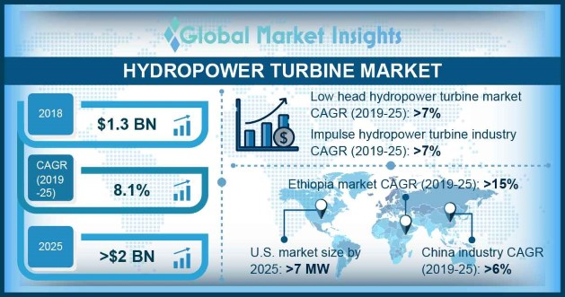 Hydropower Turbine Market