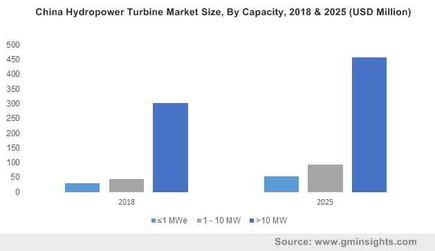 China Hydropower Turbine Market Size, By Capacity, 2018 & 2025 (USD Million)