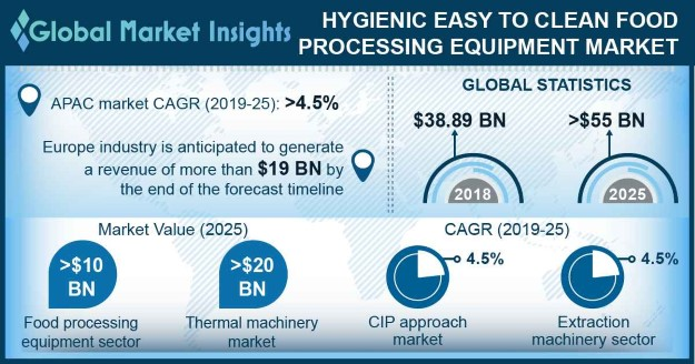 U.S. Hygienic Easy to Clean Food Processing Equipment Market Share, By Application, 2018 & 2025, (Thousand Units)