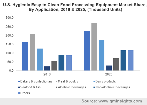 Hygienic Easy to Clean Food Processing Equipment Market
