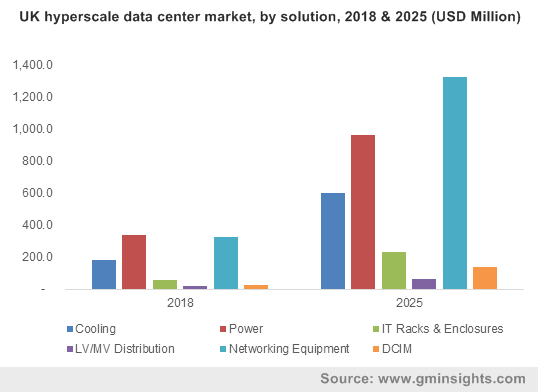UK hyperscale data center market, by solution, 2018 & 2025 (USD Million)