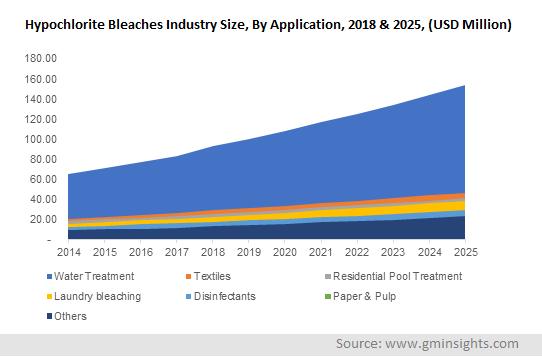 Hypochlorite Bleaches Market by Application