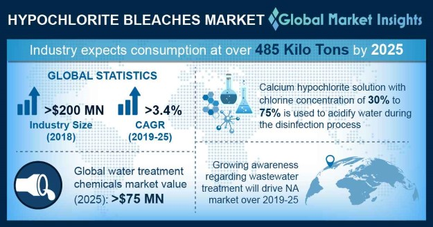 Hypochlorite Bleaches Market