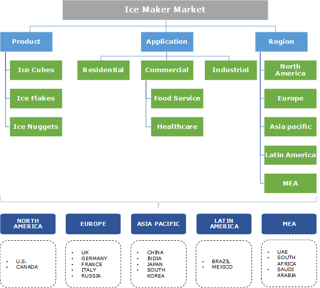 Ice Maker Market