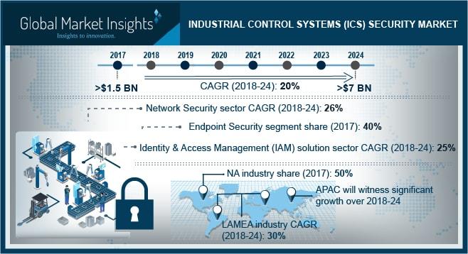ICS Security Market