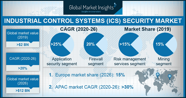 Europe ICS Security Market Size, By Region, 2017 & 2024 (USD Million)