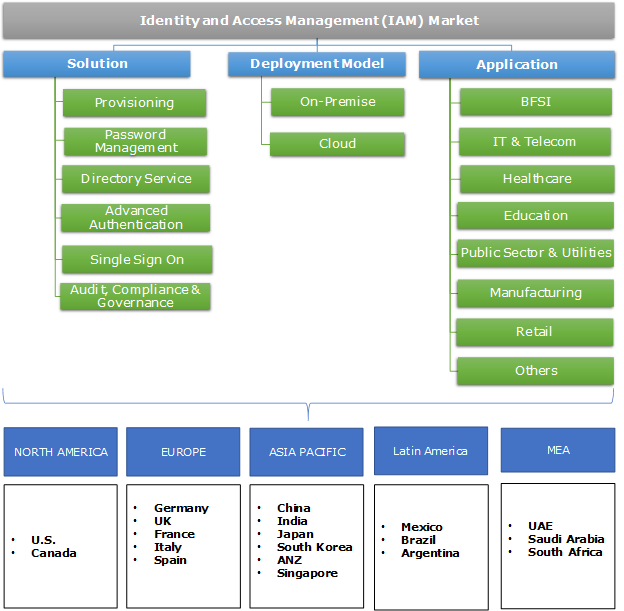Identity and Access Management (IAM) Market Segmentation