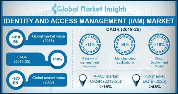 identity and access management market share by deployment, 2012 – 2022 (USD Million