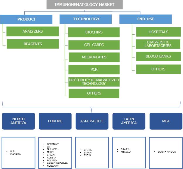 Immunohematology market Segmentation