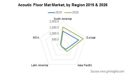 Acoutic Floor Mat Market Regional Insights