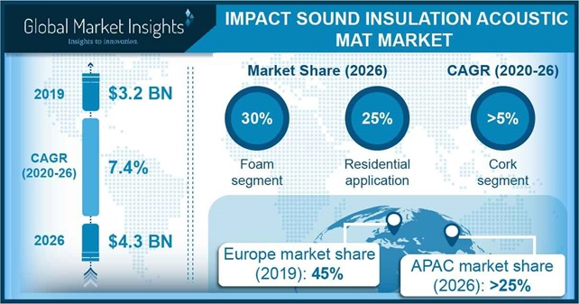 Impact Sound Insulation Acoustic Mat Market