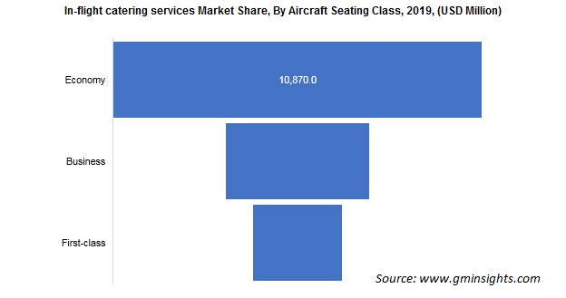 In-flight Catering Services Market Share