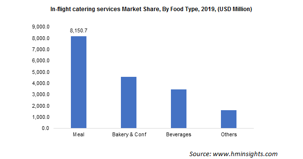 In-flight Catering Services Market Size