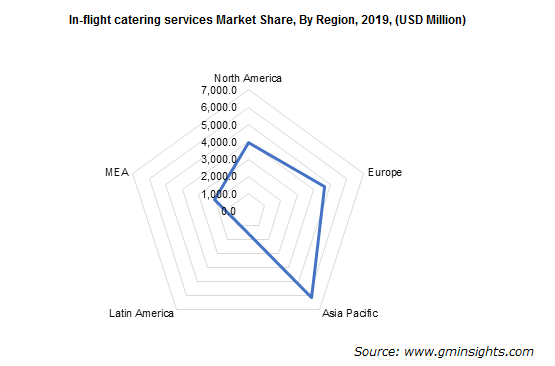 In-flight Catering Services Market Reginal insights