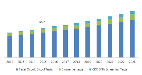 Germany In-Vitro Colorectal Cancer Screening Tests Market Size, By Type, 2012-2023 (USD Million)