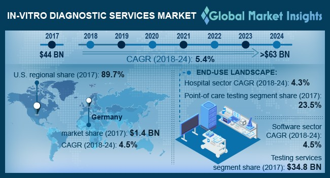 In-vitro Diagnostic Services Market