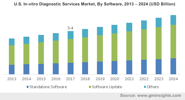 U.S. In-vitro Diagnostic Services Market, By Software, 2013 – 2024 (USD Billion)