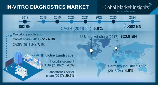 U.S. In-vitro Diagnostics Market, By Type, 2018 & 2025 (USD Million)