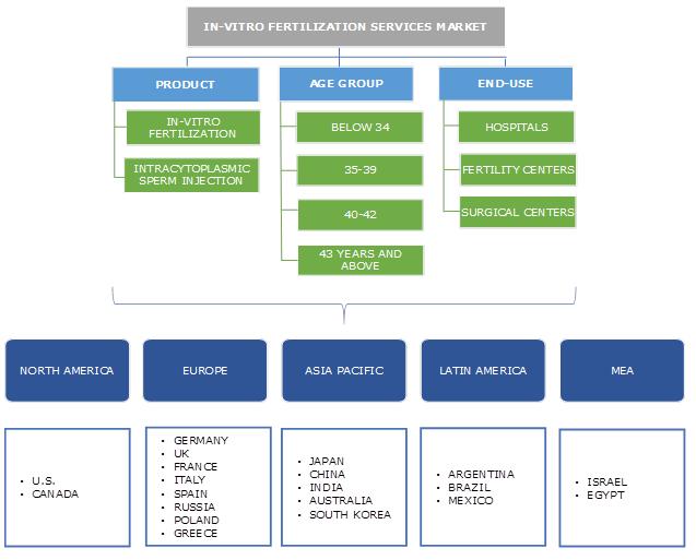 In-vitro Fertilization Services Market Segmentation
