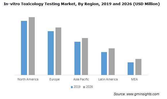 In-vitro Toxicology Testing Market