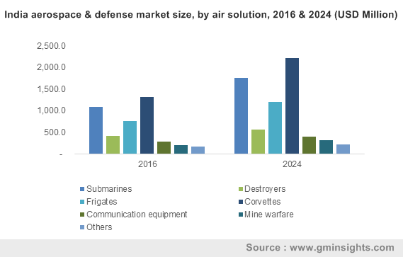India aerospace & defense market size, by air solution, 2016 & 2024 (USD Million)