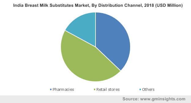 India Breast Milk Substitutes Market By Distribution Channel