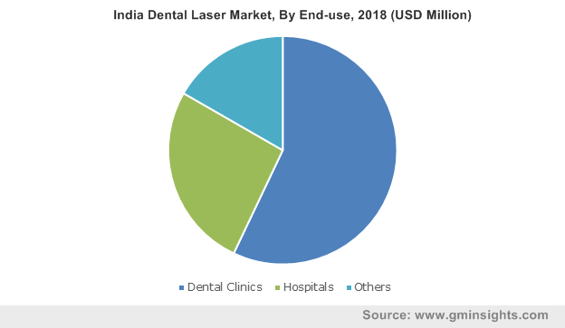 India Dental Laser Market By End-use