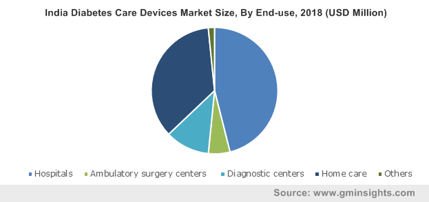 India Diabetes Care Devices Market Size, By End-use, 2018 (USD Million)