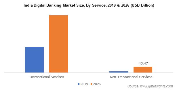 India Digital Banking Market Size