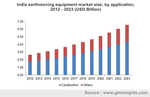 India earthmoving equipment market by application