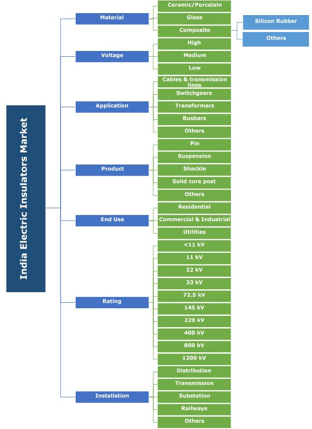 India Electric Insulators Market Segmentation
