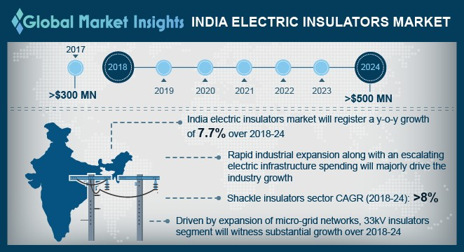 India Electric Insulators Market Size, By Material, (USD Million)
