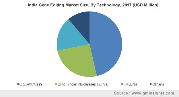 India Gene Editing Market Size, By Technology, 2017 (USD Million)