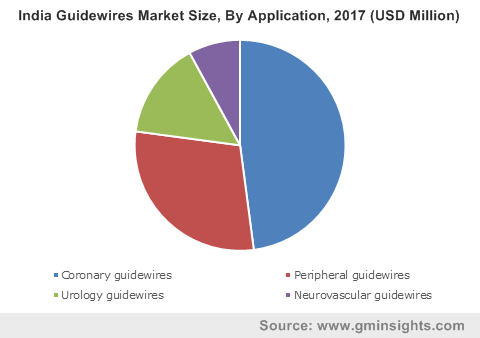 India Guidewires Market Size, By Application, 2017 (USD Million)
