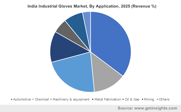 India Industrial Gloves Market, By Application, 2025 (Revenue %)