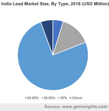 India Lead Market Size, By Type, 2018 (USD Million)