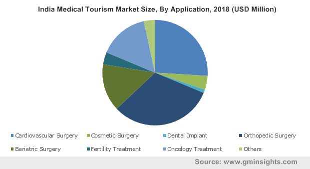 India Medical Tourism Market Size, By Application, 2018 (USD Million)