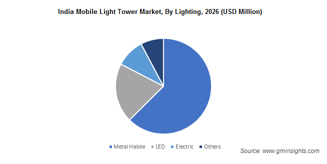 India Mobile Light Tower Market