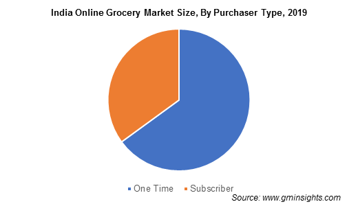 India Online Grocery Market Size