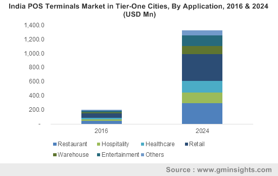 India POS Terminals Market in Tier-One Cities, By Application, 2016 & 2024 (USD Mn)