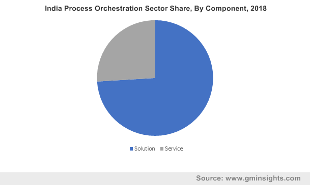 India Process Orchestration Sector By Component