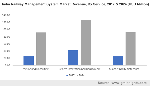 India Railway Management System Market Revenue, By Service, 2017 & 2024 (USD Million)
