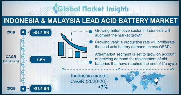 Indonesia & Malaysia Lead Acid Battery Market
