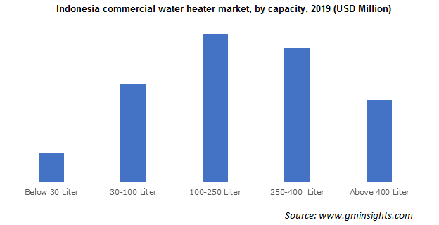 Indonesia commercial water heater market