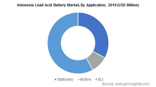 Indonesia Lead Acid Battery Market